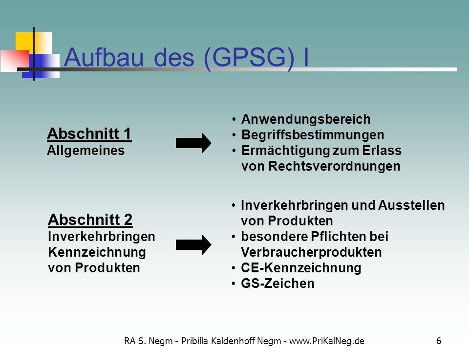 RA S. Negm - Pribilla Kaldenhoff Negm - www.PriKalNeg.de6 Aufbau des (GPSG) I Anwendungsbereich Begriffsbestimmungen Ermächtigung zum Erlass von Recht