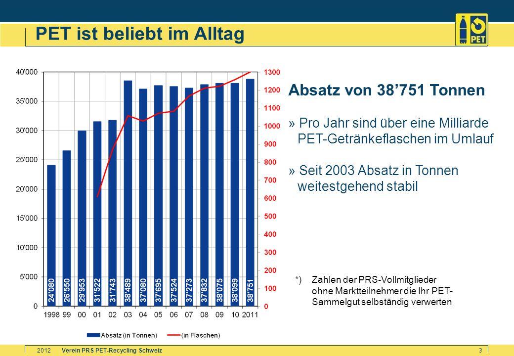Verein PRS PET-Recycling Schweiz2012 3 PET ist beliebt im Alltag *)Zahlen der PRS-Vollmitglieder ohne Marktteilnehmer die Ihr PET- Sammelgut selbständ