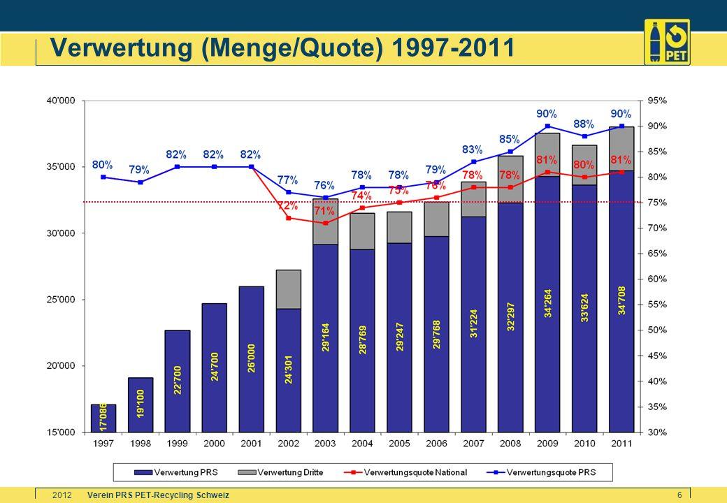 Verein PRS PET-Recycling Schweiz2012 6 Verwertung (Menge/Quote) 1997-2011