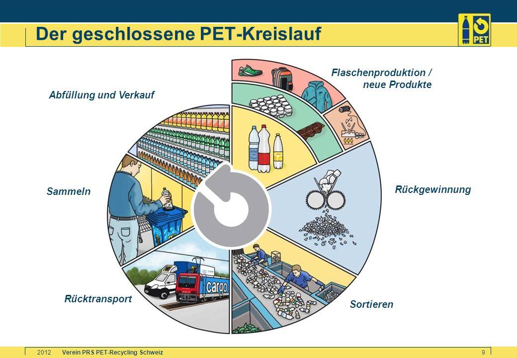 Verein PRS PET-Recycling Schweiz2012 9 Der geschlossene PET-Kreislauf Abfüllung und Verkauf Sammeln Rücktransport Sortieren Rückgewinnung Flaschenprod