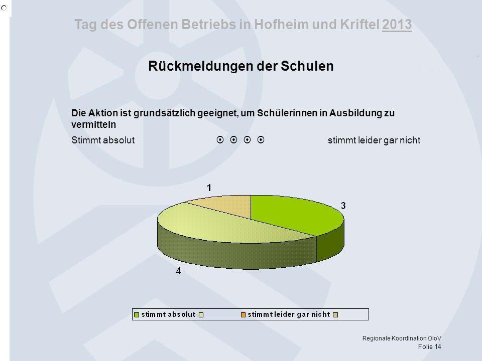 Tag des Offenen Betriebs in Hofheim und Kriftel 2013 Regionale Koordination OloV Folie 14 Die Aktion ist grundsätzlich geeignet, um Schülerinnen in Au