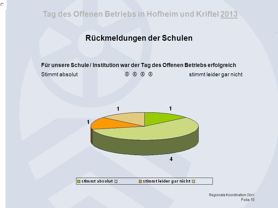Tag des Offenen Betriebs in Hofheim und Kriftel 2013 Regionale Koordination OloV Folie 15 Für unsere Schule / Institution war der Tag des Offenen Betr