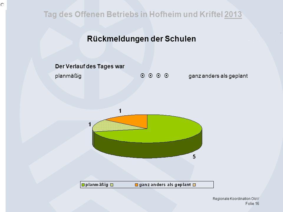 Tag des Offenen Betriebs in Hofheim und Kriftel 2013 Regionale Koordination OloV Folie 16 Der Verlauf des Tages war planmäßig ganz anders als geplant