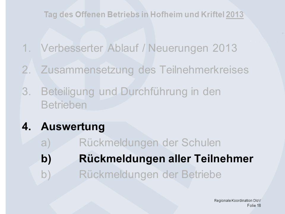 Tag des Offenen Betriebs in Hofheim und Kriftel 2013 Regionale Koordination OloV Folie 18 1.Verbesserter Ablauf / Neuerungen 2013 2.Zusammensetzung de
