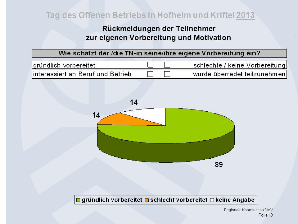 Tag des Offenen Betriebs in Hofheim und Kriftel 2013 Regionale Koordination OloV Folie 19 Rückmeldungen der Teilnehmer zur eigenen Vorbereitung und Mo