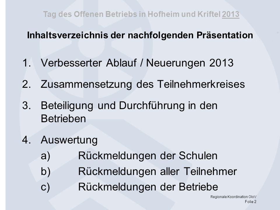 Tag des Offenen Betriebs in Hofheim und Kriftel 2013 Regionale Koordination OloV Folie 33 Rückmeldungen der Betriebe Ein oder mehrere der Teilnehmer/-innen können wir uns für eine Ausbildung in unserem Betrieb vorstellen ja nein