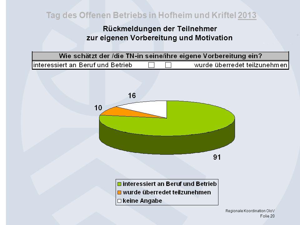 Tag des Offenen Betriebs in Hofheim und Kriftel 2013 Regionale Koordination OloV Folie 20 Rückmeldungen der Teilnehmer zur eigenen Vorbereitung und Mo