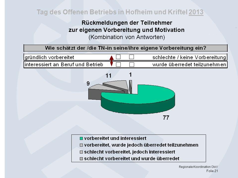 Tag des Offenen Betriebs in Hofheim und Kriftel 2013 Regionale Koordination OloV Folie 21 Rückmeldungen der Teilnehmer zur eigenen Vorbereitung und Mo