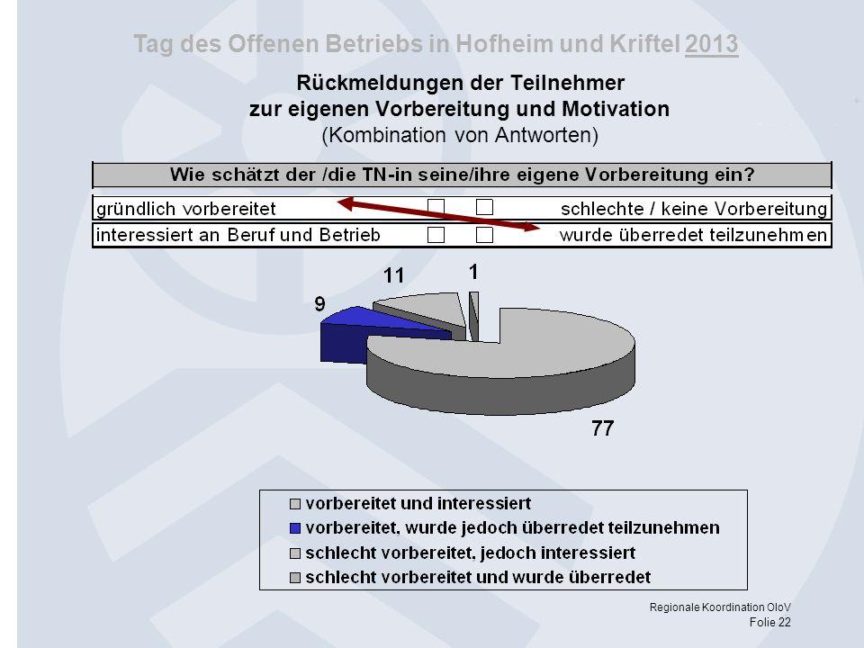 Tag des Offenen Betriebs in Hofheim und Kriftel 2013 Regionale Koordination OloV Folie 22 Rückmeldungen der Teilnehmer zur eigenen Vorbereitung und Mo