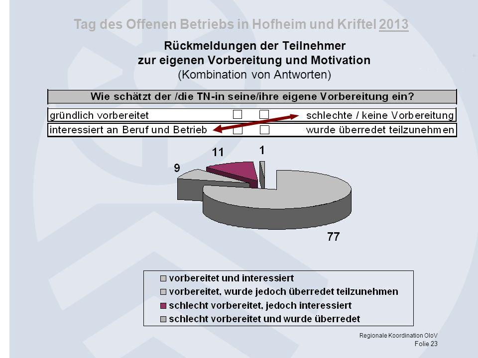Tag des Offenen Betriebs in Hofheim und Kriftel 2013 Regionale Koordination OloV Folie 23 Rückmeldungen der Teilnehmer zur eigenen Vorbereitung und Mo