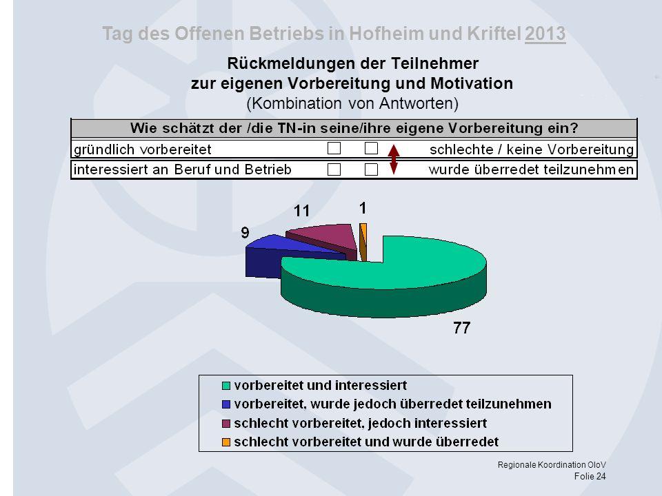Tag des Offenen Betriebs in Hofheim und Kriftel 2013 Regionale Koordination OloV Folie 24 Rückmeldungen der Teilnehmer zur eigenen Vorbereitung und Mo