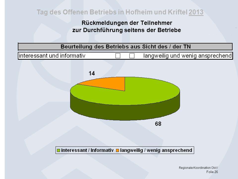 Tag des Offenen Betriebs in Hofheim und Kriftel 2013 Regionale Koordination OloV Folie 26 Rückmeldungen der Teilnehmer zur Durchführung seitens der Be