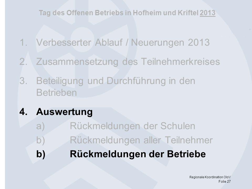 Tag des Offenen Betriebs in Hofheim und Kriftel 2013 Regionale Koordination OloV Folie 27 1.Verbesserter Ablauf / Neuerungen 2013 2.Zusammensetzung de