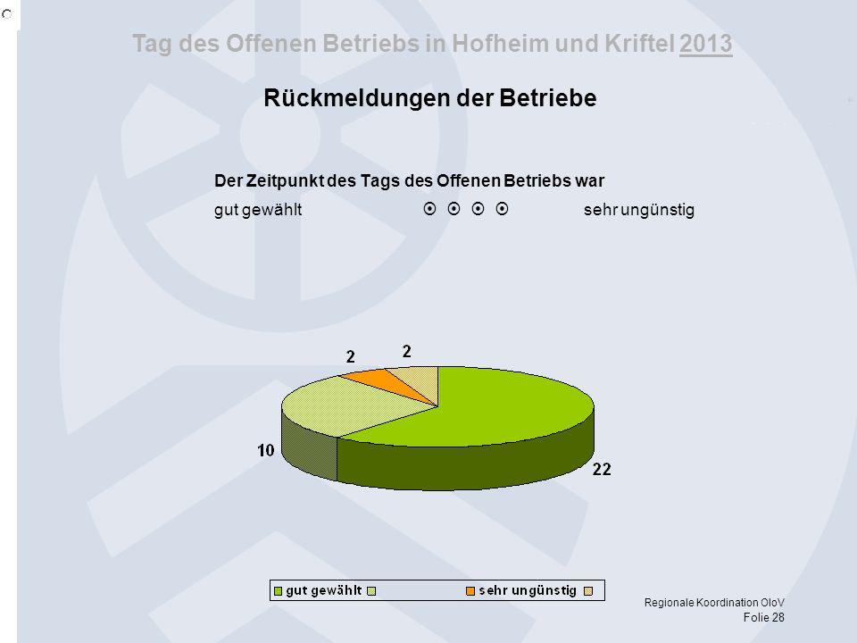 Tag des Offenen Betriebs in Hofheim und Kriftel 2013 Regionale Koordination OloV Folie 28 Rückmeldungen der Betriebe Der Zeitpunkt des Tags des Offene