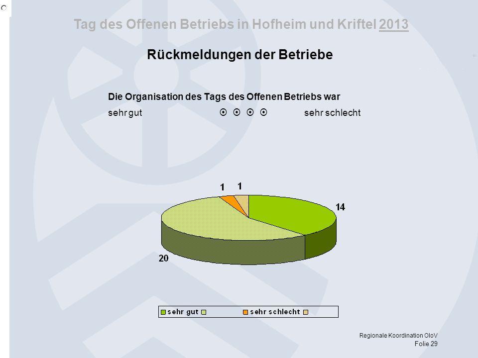 Tag des Offenen Betriebs in Hofheim und Kriftel 2013 Regionale Koordination OloV Folie 29 Rückmeldungen der Betriebe Die Organisation des Tags des Off
