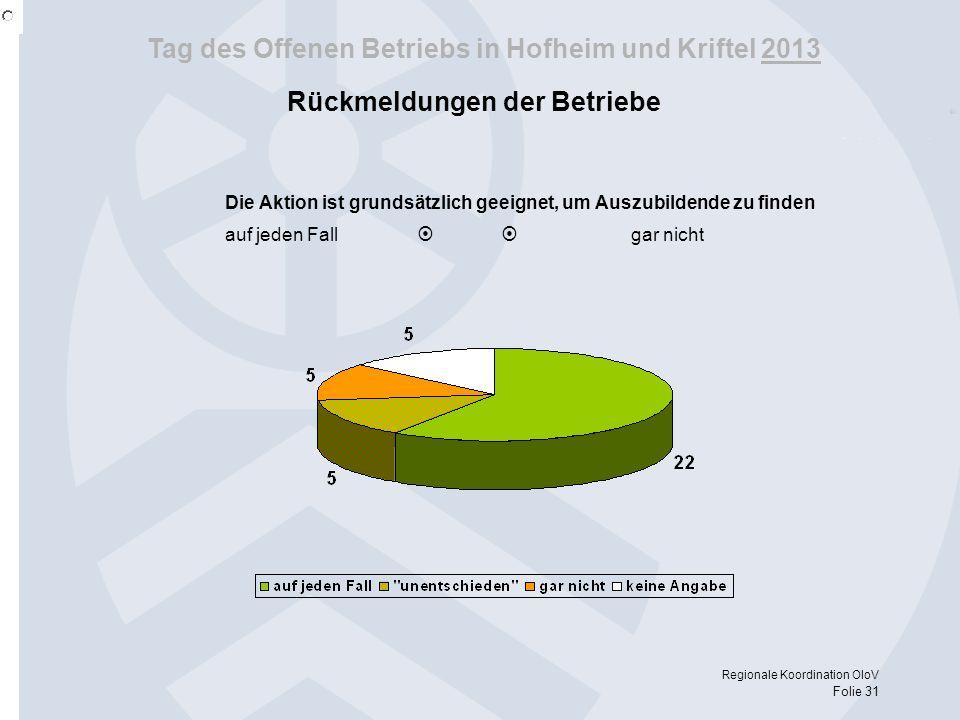Tag des Offenen Betriebs in Hofheim und Kriftel 2013 Regionale Koordination OloV Folie 31 Rückmeldungen der Betriebe Die Aktion ist grundsätzlich geei