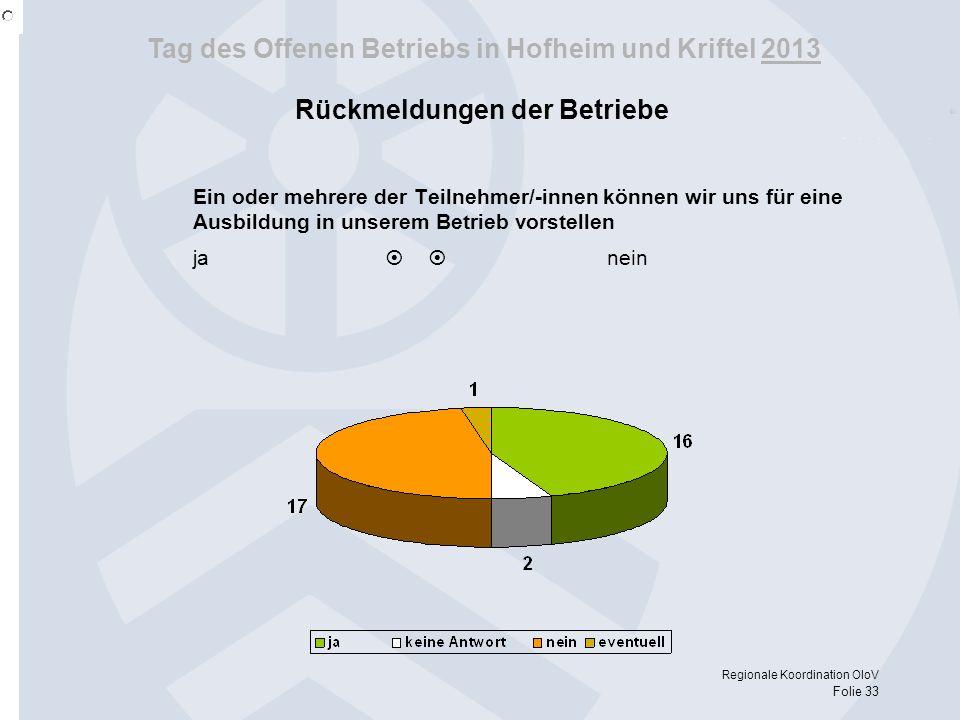 Tag des Offenen Betriebs in Hofheim und Kriftel 2013 Regionale Koordination OloV Folie 33 Rückmeldungen der Betriebe Ein oder mehrere der Teilnehmer/-