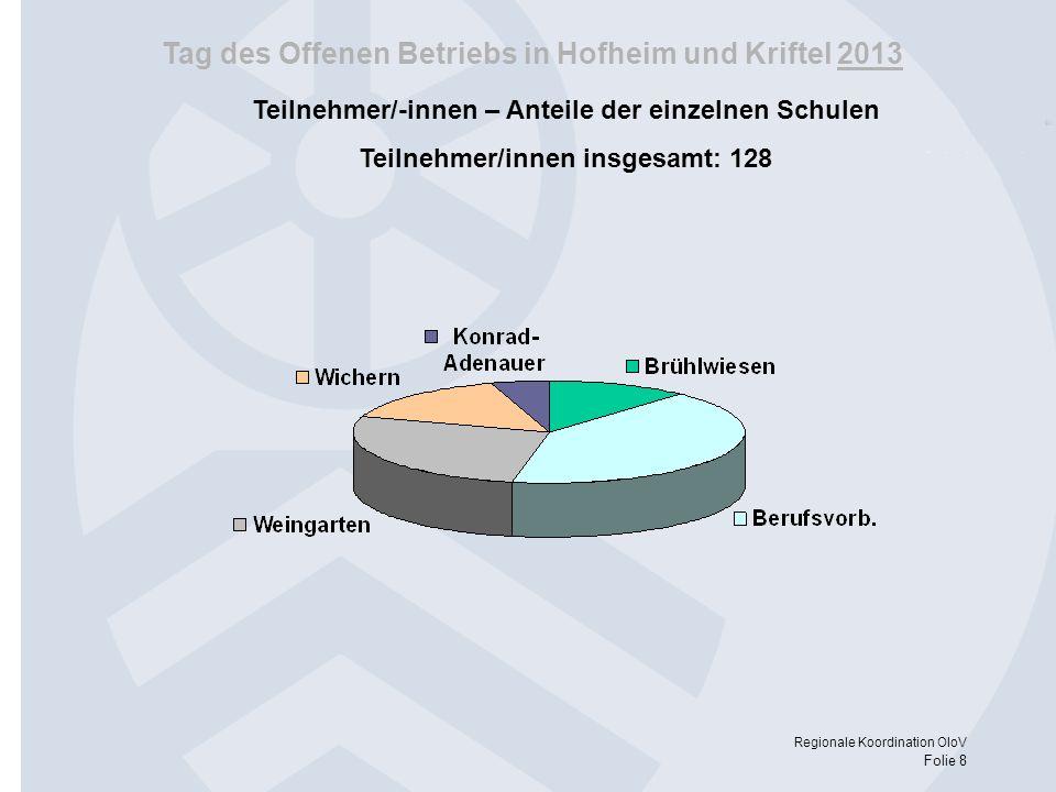 Tag des Offenen Betriebs in Hofheim und Kriftel 2013 Regionale Koordination OloV Folie 8 Teilnehmer/-innen – Anteile der einzelnen Schulen Teilnehmer/