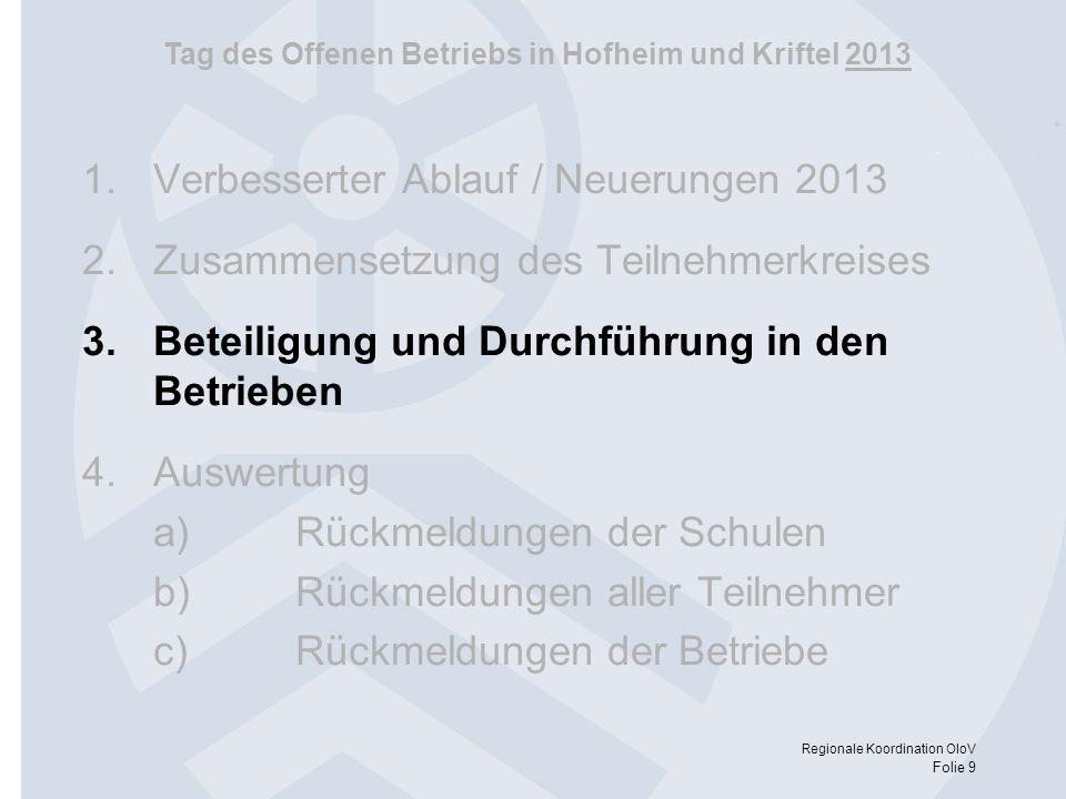 Tag des Offenen Betriebs in Hofheim und Kriftel 2013 Regionale Koordination OloV Folie 9 1.Verbesserter Ablauf / Neuerungen 2013 2.Zusammensetzung des