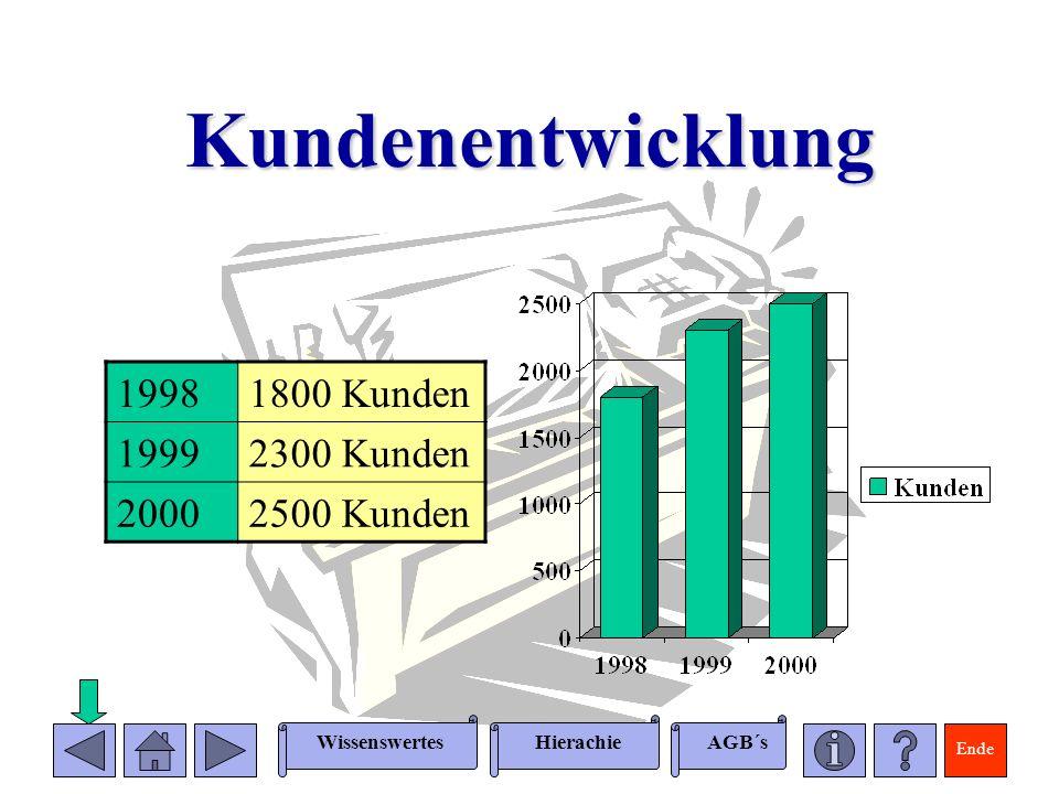 Ende WissenswertesAGB´sHierachie Umsatzentwicklung 19982,0 Millionen 19992,5 Millionen 20002,8 Millionen