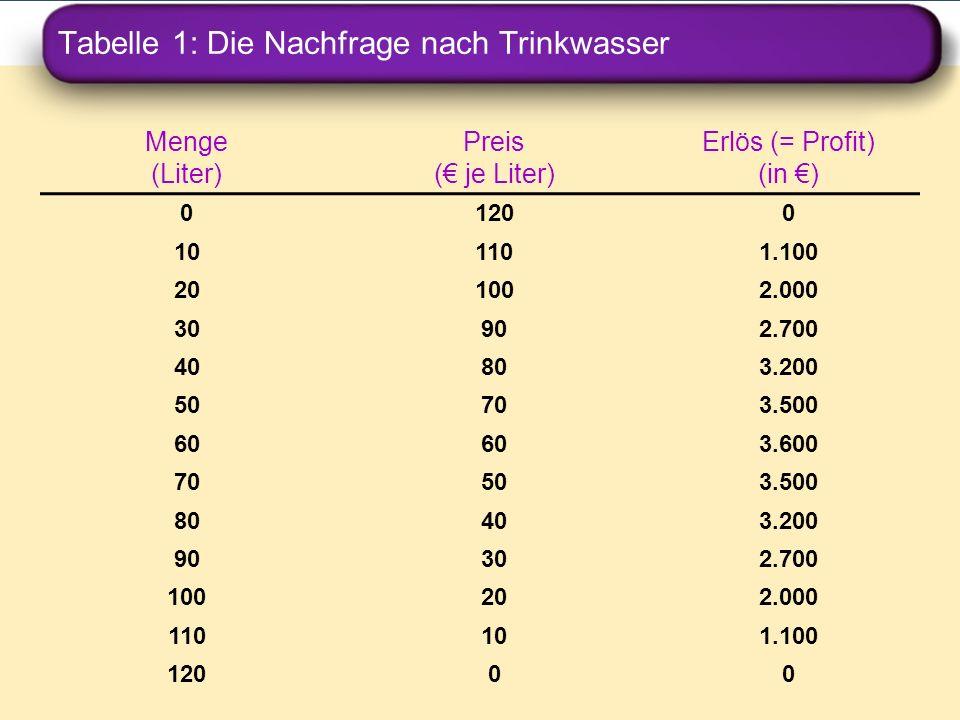 Tabelle 1: Die Nachfrage nach Trinkwasser Menge (Liter) Preis ( je Liter) Erlös (= Profit) (in ) 01200 101101.100 201002.000 30902.700 40803.200 50703
