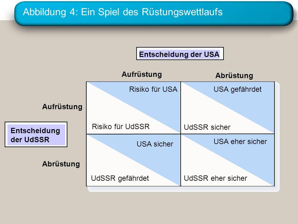 Abbildung 4: Ein Spiel des Rüstungswettlaufs Entscheidung der USA Aufrüstung Risiko für USA Risiko für UdSSR USA gefährdet UdSSR sicher USA sicher UdS