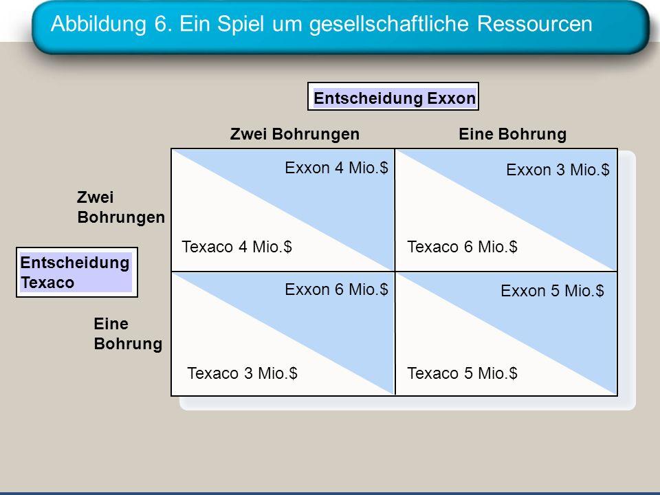 Abbildung 6. Ein Spiel um gesellschaftliche Ressourcen Entscheidung Exxon Zwei Bohrungen Exxon 4 Mio.$ Texaco 4 Mio.$ Texaco 6 Mio.$ Exxon 3 Mio.$ Tex