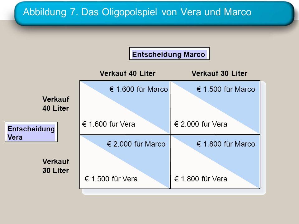 Abbildung 7. Das Oligopolspiel von Vera und Marco Entscheidung Marco Verkauf 40 Liter 1.600 für Marco 1.600 für Vera 2.000 für Vera 1.500 für Marco 1.