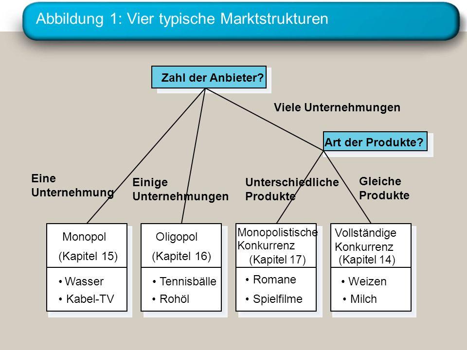 Abbildung 1: Vier typische Marktstrukturen Wasser Kabel-TV Monopol (Kapitel 15) Romane Spielfilme Monopolistische Konkurrenz (Kapitel 17) Tennisbälle