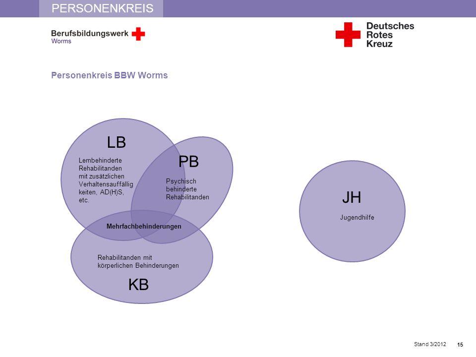 PERSONENKREIS Personenkreis BBW Worms Stand 3/2012 LB PB KB JH Lernbehinderte Rehabilitanden mit zusätzlichen Verhaltensauffällig keiten, AD(H)S, etc.