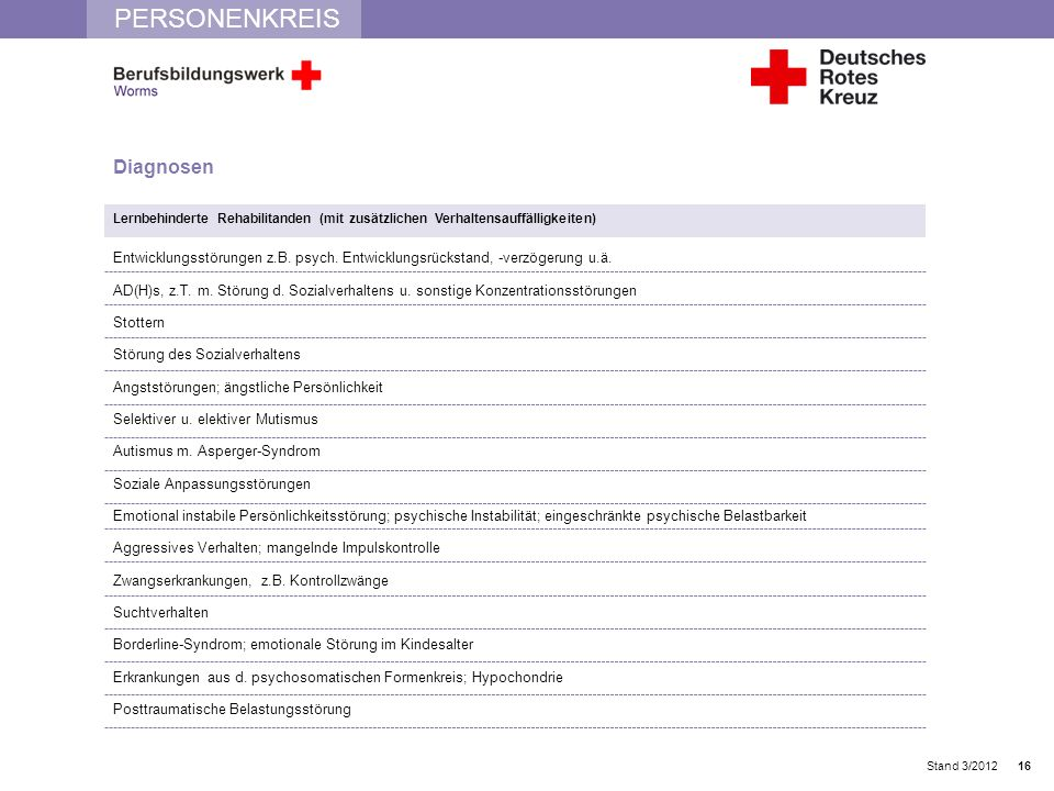 PERSONENKREIS Stand 3/2012 Diagnosen Lernbehinderte Rehabilitanden (mit zusätzlichen Verhaltensauffälligkeiten) Entwicklungsstörungen z.B. psych. Entw