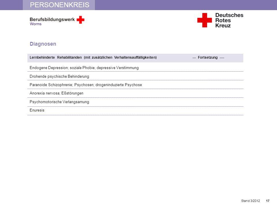 PERSONENKREIS Stand 3/2012 Diagnosen Lernbehinderte Rehabilitanden (mit zusätzlichen Verhaltensauffälligkeiten) --- Fortsetzung ---- Endogene Depressi