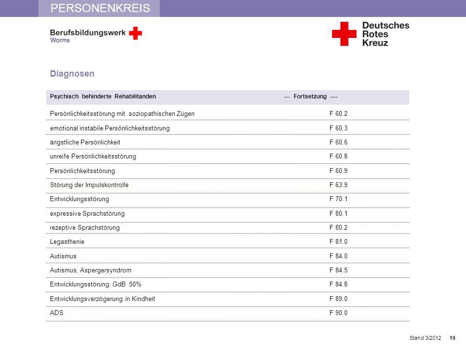 PERSONENKREIS Stand 3/2012 Diagnosen Psychisch behinderte Rehabilitanden --- Fortsetzung ---- Persönlichkeitsstörung mit soziopathischen ZügenF 60.2 e