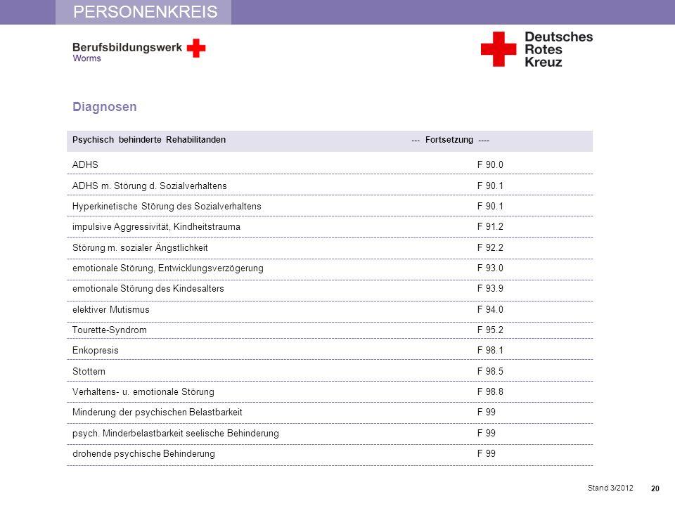 PERSONENKREIS Stand 3/2012 Diagnosen Psychisch behinderte Rehabilitanden --- Fortsetzung ---- ADHSF 90.0 ADHS m. Störung d. SozialverhaltensF 90.1 Hyp
