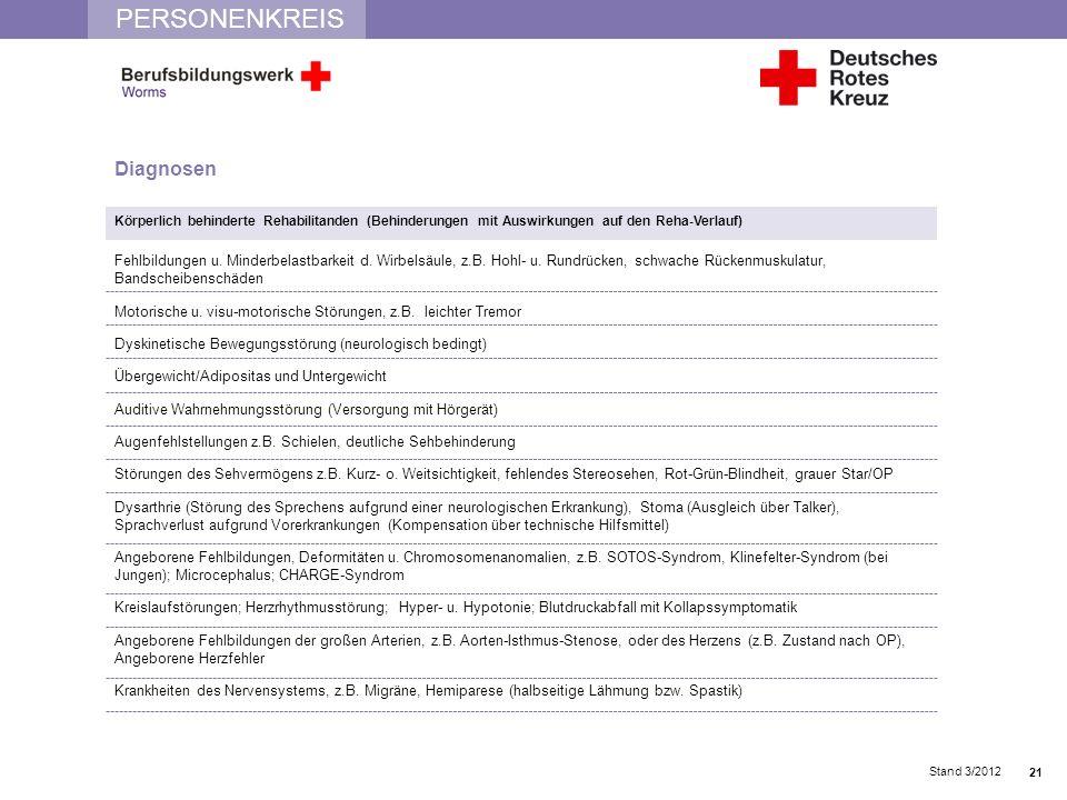 PERSONENKREIS Stand 3/2012 Diagnosen Körperlich behinderte Rehabilitanden (Behinderungen mit Auswirkungen auf den Reha-Verlauf) Fehlbildungen u. Minde