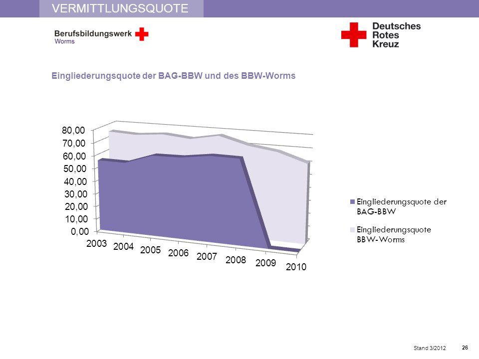VERMITTLUNGSQUOTE Eingliederungsquote der BAG-BBW und des BBW-Worms Stand 3/2012 26
