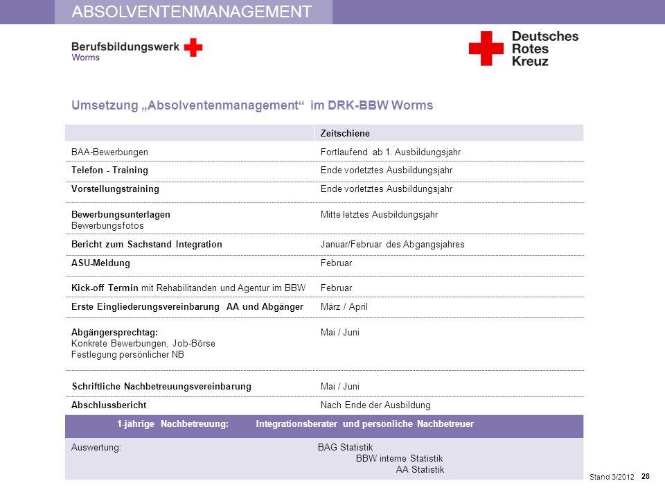 ABSOLVENTENMANAGEMENT Umsetzung Absolventenmanagement im DRK-BBW Worms Stand 3/2012 Zeitschiene BAA-BewerbungenFortlaufend ab 1. Ausbildungsjahr Telef