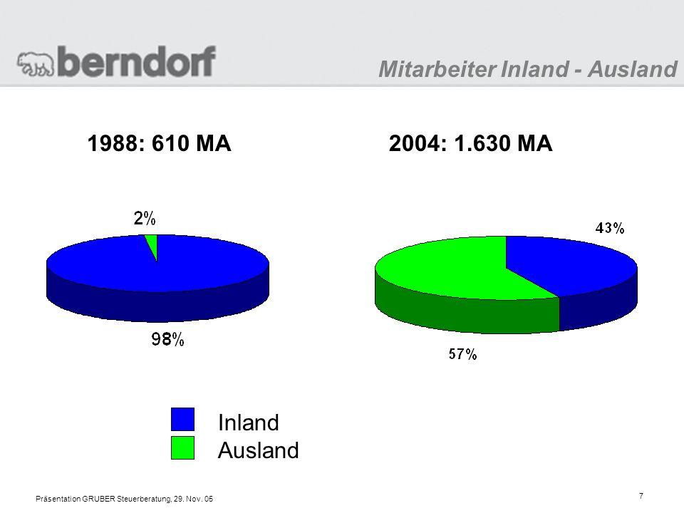 Präsentation GRUBER Steuerberatung, 29. Nov. 05 8 Erfolgskennzahlen 1987 – 2004 in Mio. Euro