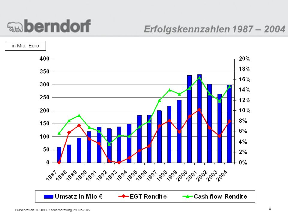 Präsentation GRUBER Steuerberatung, 29. Nov. 05 9 Eigenkapitalentwicklung 1987 – 2004 in Mio. Euro