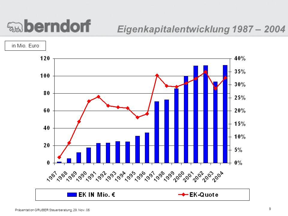 Präsentation GRUBER Steuerberatung, 29. Nov. 05 20 New Economy Investments zurück