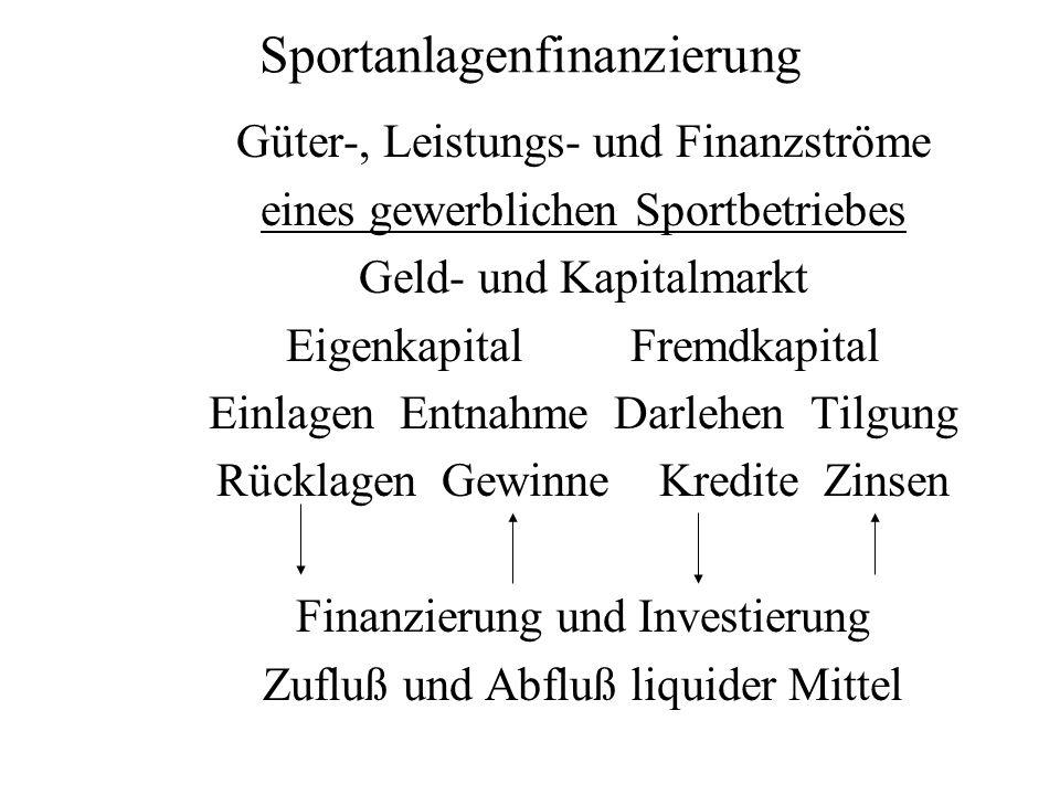 Sportanlagenfinanzierung Güter-, Leistungs- und Finanzströme eines gewerblichen Sportbetriebes Geld- und Kapitalmarkt Eigenkapital Fremdkapital Einlag