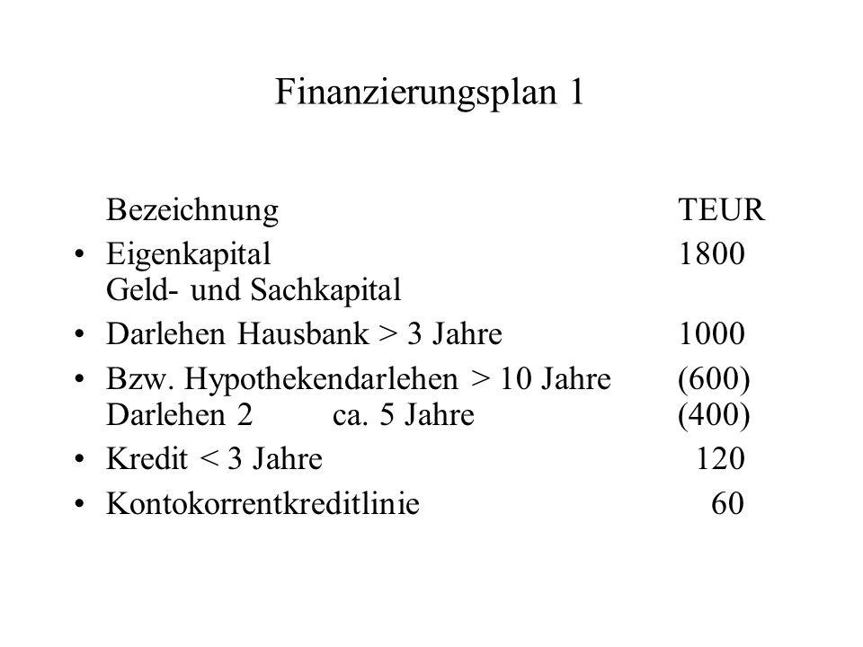 Finanzierungsplan 1 BezeichnungTEUR Eigenkapital 1800 Geld- und Sachkapital Darlehen Hausbank > 3 Jahre1000 Bzw. Hypothekendarlehen > 10 Jahre(600) Da