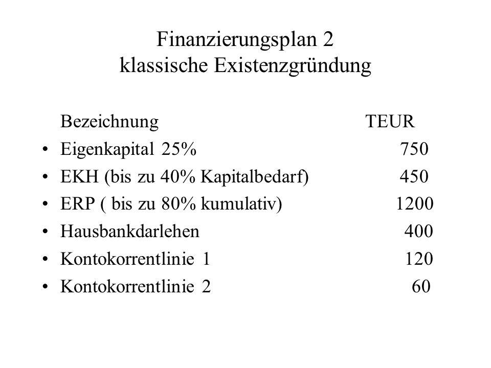 Finanzierungsplan 2 klassische Existenzgründung Bezeichnung TEUR Eigenkapital 25% 750 EKH (bis zu 40% Kapitalbedarf) 450 ERP ( bis zu 80% kumulativ) 1