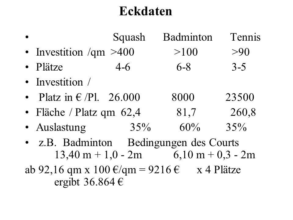 Eckdaten Squash BadmintonTennis Investition /qm >400 >100 >90 Plätze 4-6 6-8 3-5 Investition / Platz in /Pl. 26.000 8000 23500 Fläche / Platz qm 62,4