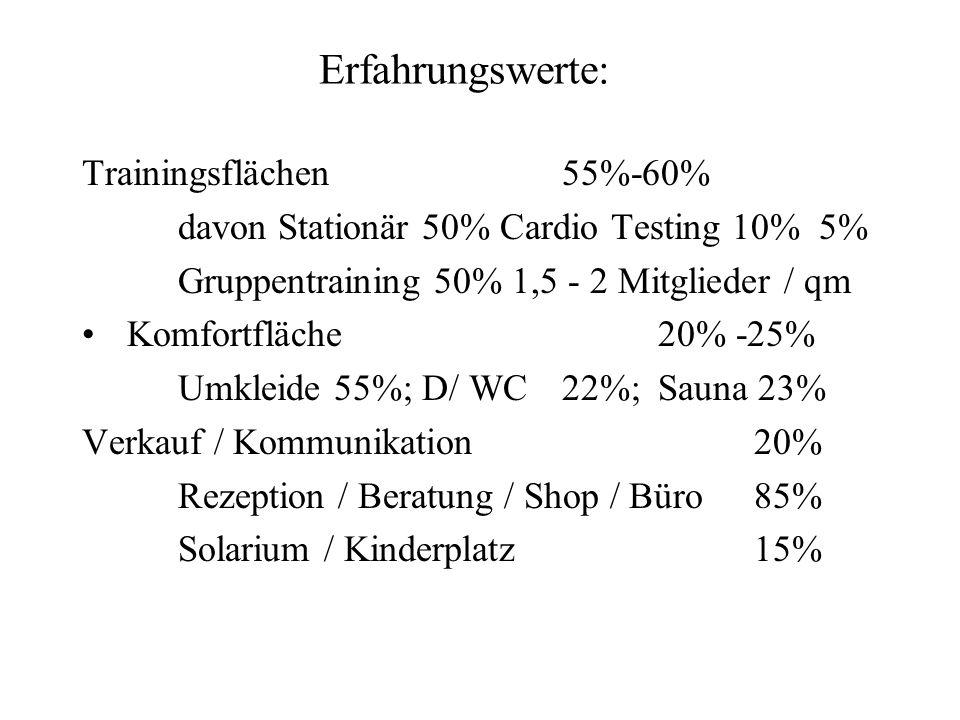 Erfahrungswerte: Trainingsflächen55%-60% davon Stationär 50% Cardio Testing 10% 5% Gruppentraining 50% 1,5 - 2 Mitglieder / qm Komfortfläche20% -25% U