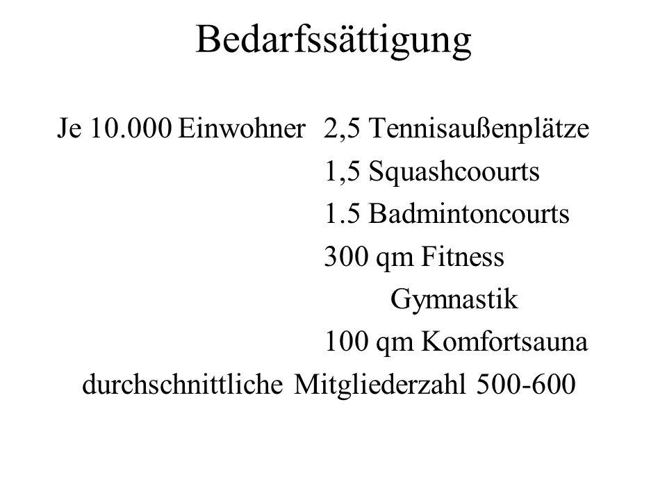 Bedarfssättigung Je 10.000 Einwohner 2,5 Tennisaußenplätze 1,5 Squashcoourts 1.5 Badmintoncourts 300 qm Fitness Gymnastik 100 qm Komfortsauna durchsch