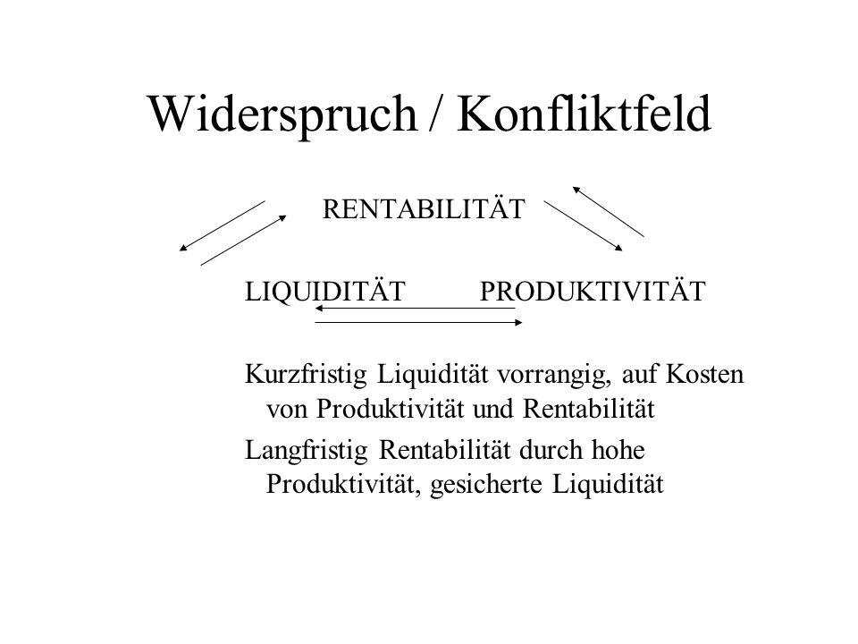 Widerspruch / Konfliktfeld RENTABILITÄT LIQUIDITÄT PRODUKTIVITÄT Kurzfristig Liquidität vorrangig, auf Kosten von Produktivität und Rentabilität Langf