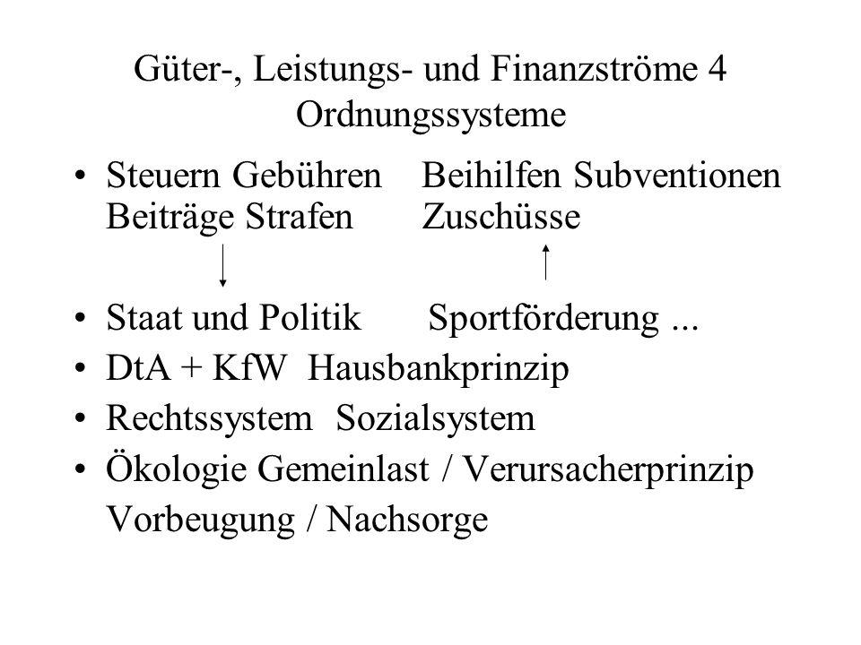 Güter-, Leistungs- und Finanzströme 4 Ordnungssysteme Steuern Gebühren Beihilfen Subventionen Beiträge Strafen Zuschüsse Staat und Politik Sportförder