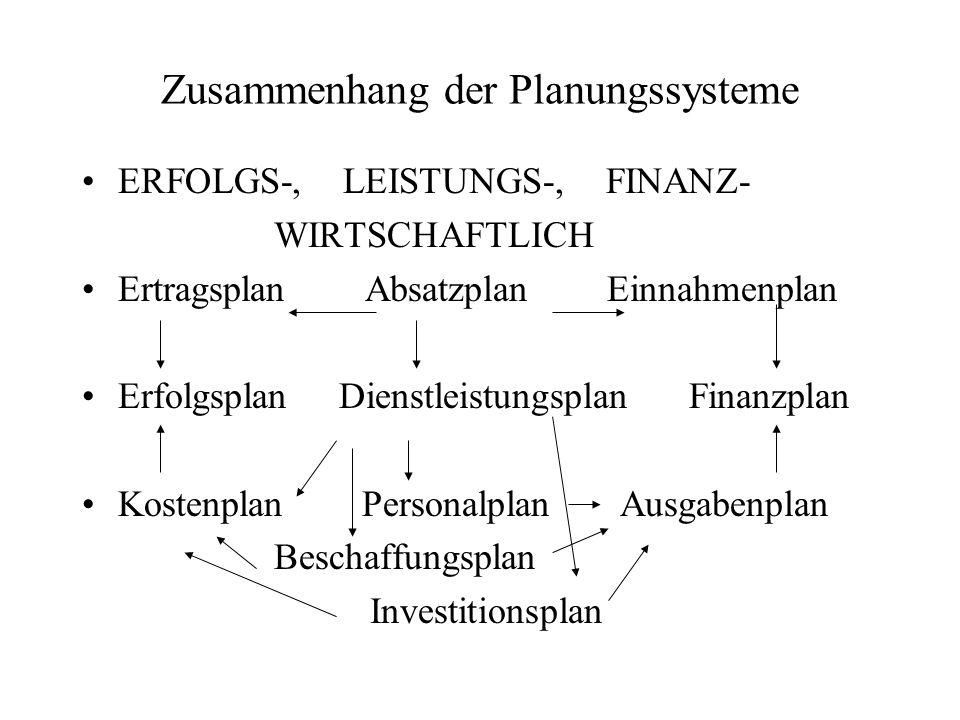 Zusammenhang der Planungssysteme ERFOLGS-, LEISTUNGS-, FINANZ- WIRTSCHAFTLICH Ertragsplan Absatzplan Einnahmenplan Erfolgsplan Dienstleistungsplan Fin