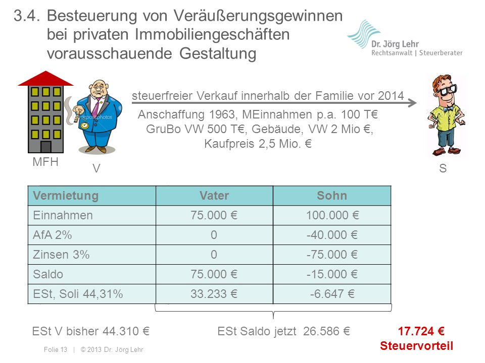 Folie 13 | © 2013 Dr. Jörg Lehr 3.4.Besteuerung von Veräußerungsgewinnen bei privaten Immobiliengeschäften vorausschauende Gestaltung Anschaffung 1963
